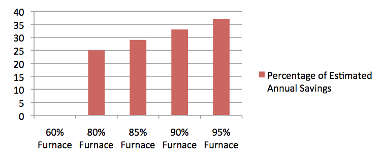 Annual savings percentages for high efficiency furnaces